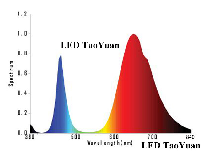Full spectrum grow light - Click Image to Close
